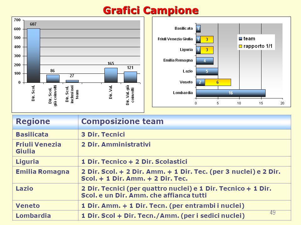 49 Grafici Campione RegioneComposizione team Basilicata3 Dir. Tecnici Friuli Venezia Giulia 2 Dir. Amministrativi Liguria1 Dir. Tecnico + 2 Dir. Scola