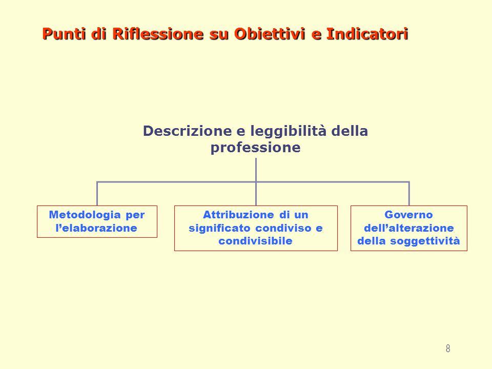 8 Punti di Riflessione su Obiettivi e Indicatori Descrizione e leggibilità della professione Metodologia per lelaborazione Attribuzione di un significato condiviso e condivisibile Governo dellalterazione della soggettività