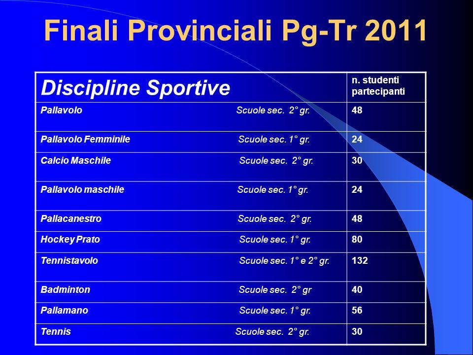 Finali Provinciali Pg-Tr 2011 Discipline Sportive n. studenti partecipanti Pallavolo Scuole sec. 2° gr.48 Pallavolo Femminile Scuole sec. 1° gr.24 Cal