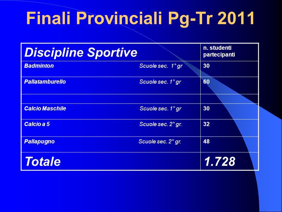Finali Provinciali Pg-Tr 2011 Discipline Sportive n. studenti partecipanti Badminton Scuole sec. 1° gr30 Pallatamburello Scuole sec. 1° gr60 Calcio Ma