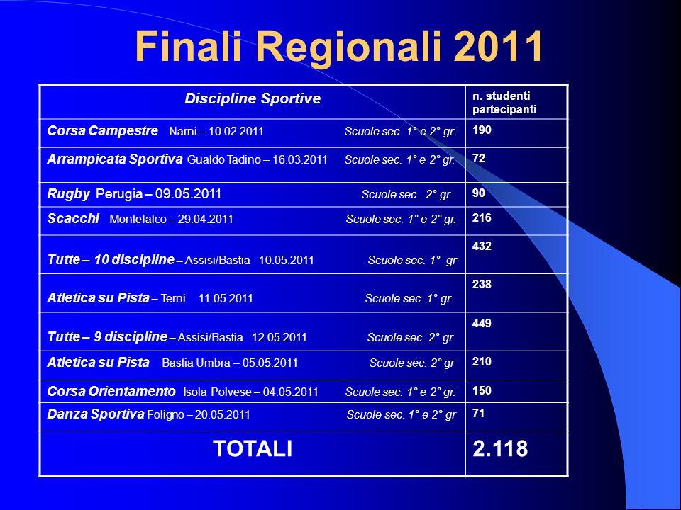 Finali Regionali 2011 Discipline Sportive n. studenti partecipanti Corsa Campestre Narni – 10.02.2011 Scuole sec. 1° e 2° gr. 190 Arrampicata Sportiva