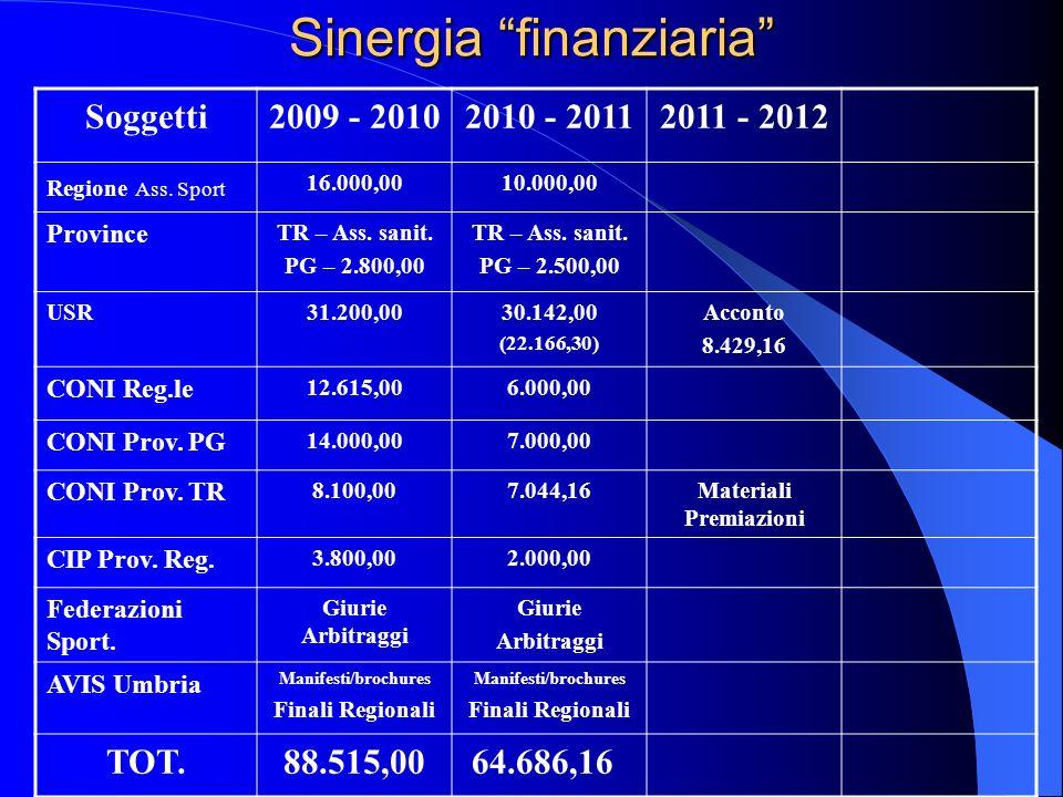 Sinergia finanziaria Soggetti2009 - 20102010 - 20112011 - 2012 Regione Ass.