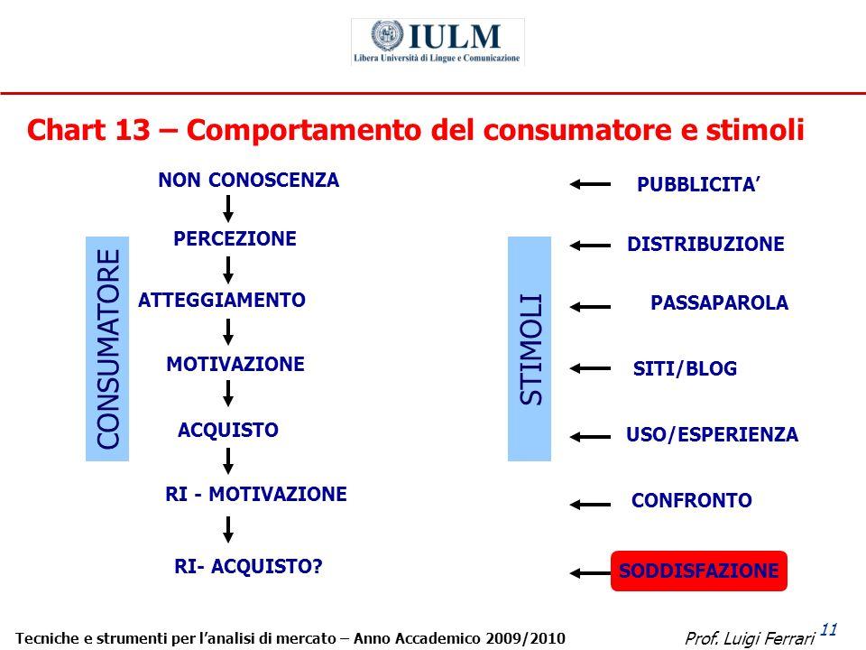 Prof. Luigi Ferrari Tecniche e strumenti per lanalisi di mercato – Anno Accademico 2009/2010 11 Chart 13 – Comportamento del consumatore e stimoli NON