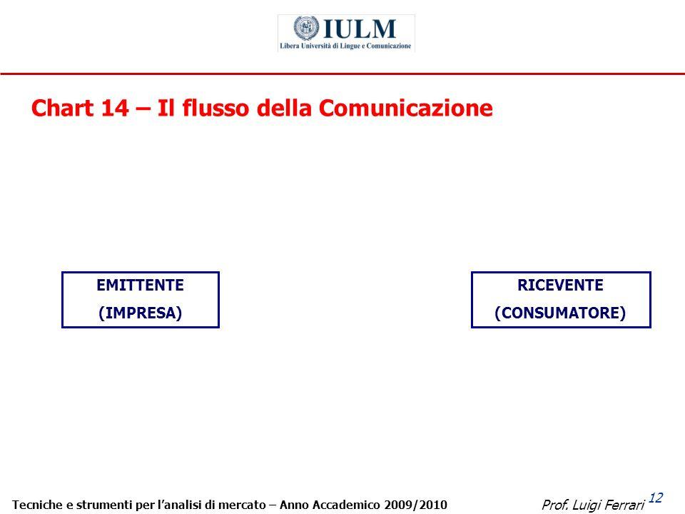 Prof. Luigi Ferrari Tecniche e strumenti per lanalisi di mercato – Anno Accademico 2009/2010 12 Chart 14 – Il flusso della Comunicazione MESSAGGIO FEE