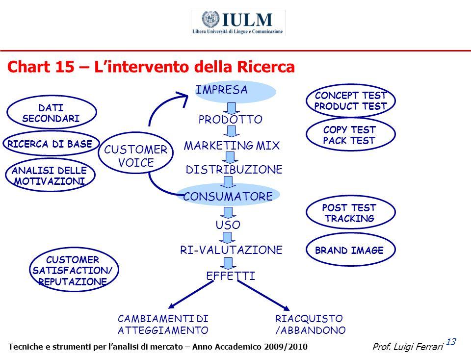 Prof. Luigi Ferrari Tecniche e strumenti per lanalisi di mercato – Anno Accademico 2009/2010 13 Chart 15 – Lintervento della Ricerca CAMBIAMENTI DI AT