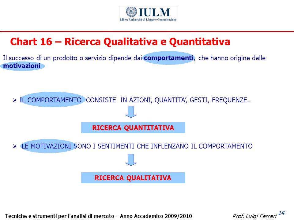 Prof. Luigi Ferrari Tecniche e strumenti per lanalisi di mercato – Anno Accademico 2009/2010 14 Chart 16 – Ricerca Qualitativa e Quantitativa Il succe