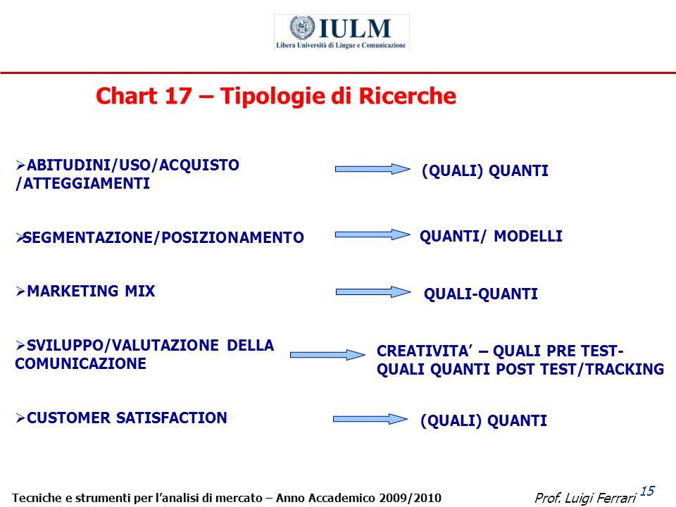 Prof. Luigi Ferrari Tecniche e strumenti per lanalisi di mercato – Anno Accademico 2009/2010 15 Chart 17 – Tipologie di Ricerche ABITUDINI/USO/ACQUIST
