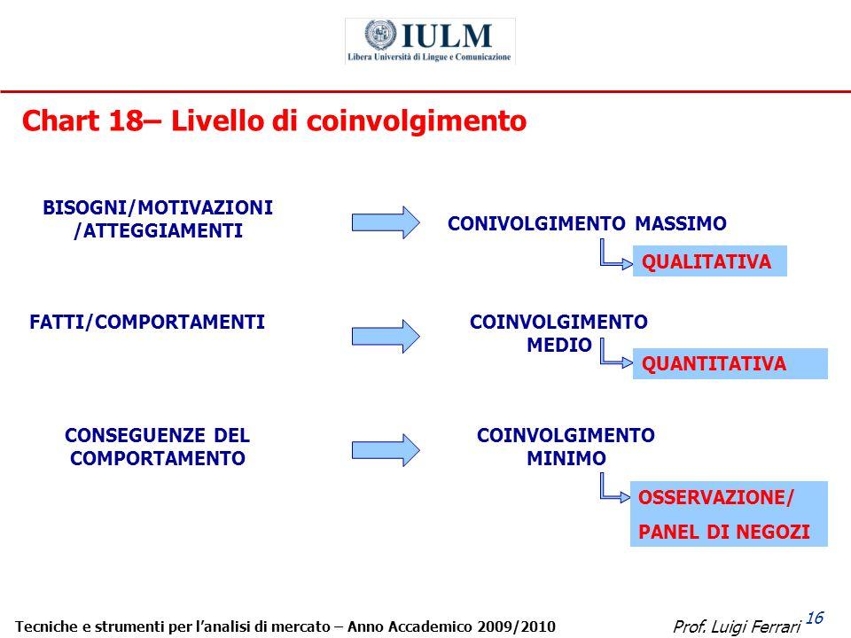 Prof. Luigi Ferrari Tecniche e strumenti per lanalisi di mercato – Anno Accademico 2009/2010 16 Chart 18– Livello di coinvolgimento BISOGNI/MOTIVAZION