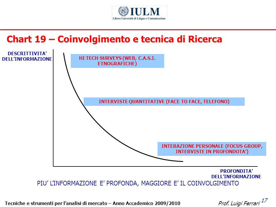 Prof. Luigi Ferrari Tecniche e strumenti per lanalisi di mercato – Anno Accademico 2009/2010 17 Chart 19 – Coinvolgimento e tecnica di Ricerca DESCRIT