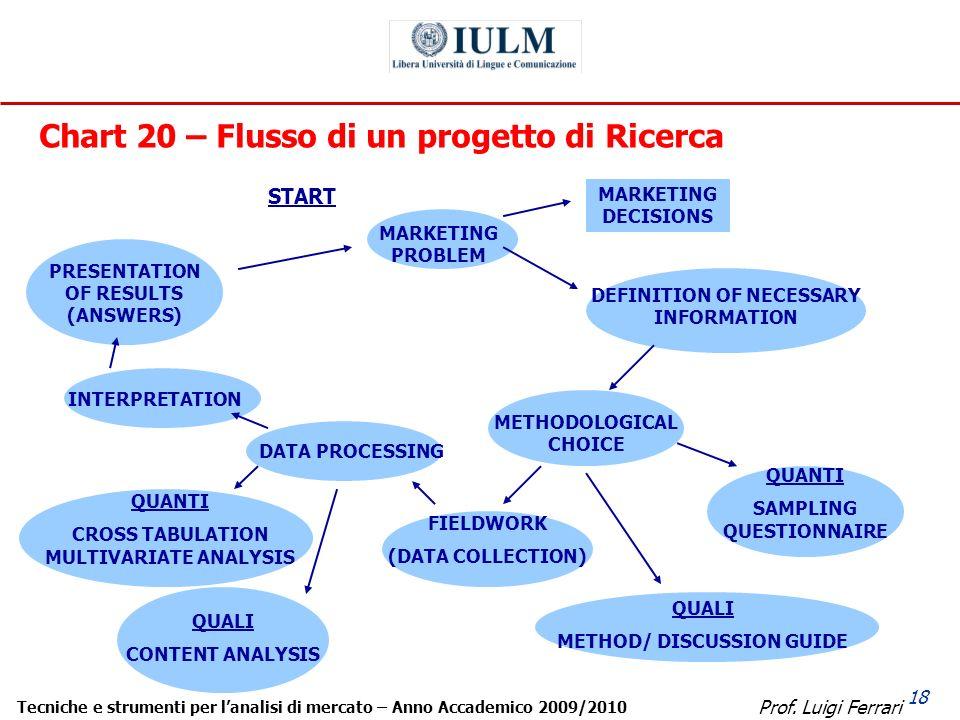 Prof. Luigi Ferrari Tecniche e strumenti per lanalisi di mercato – Anno Accademico 2009/2010 18 Chart 20 – Flusso di un progetto di Ricerca START MARK
