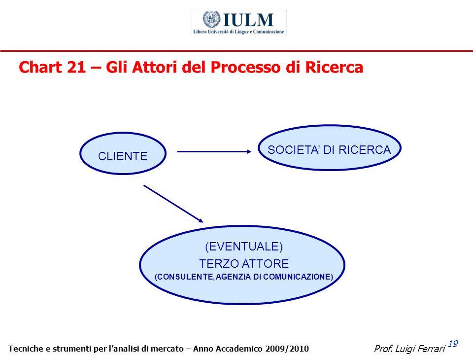 Prof. Luigi Ferrari Tecniche e strumenti per lanalisi di mercato – Anno Accademico 2009/2010 19 Chart 21 – Gli Attori del Processo di Ricerca CLIENTE