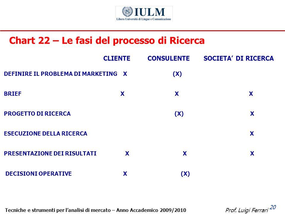 Prof. Luigi Ferrari Tecniche e strumenti per lanalisi di mercato – Anno Accademico 2009/2010 20 Chart 22 – Le fasi del processo di Ricerca CLIENTE CON
