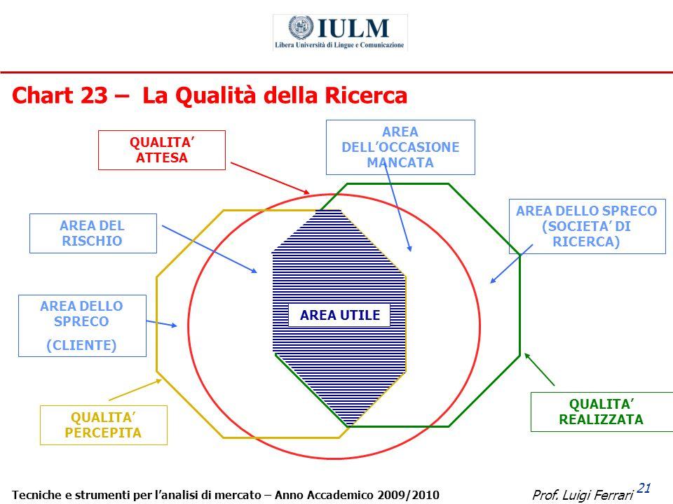Prof. Luigi Ferrari Tecniche e strumenti per lanalisi di mercato – Anno Accademico 2009/2010 21 Chart 23 – La Qualità della Ricerca AREA DELLOCCASIONE