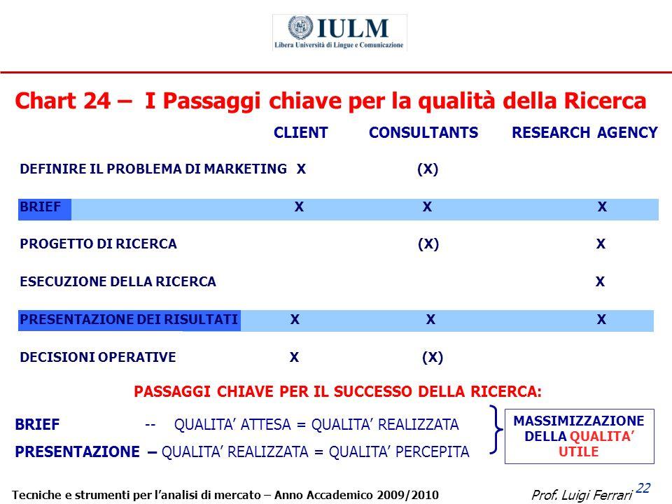 Prof. Luigi Ferrari Tecniche e strumenti per lanalisi di mercato – Anno Accademico 2009/2010 22 Chart 24 – I Passaggi chiave per la qualità della Rice