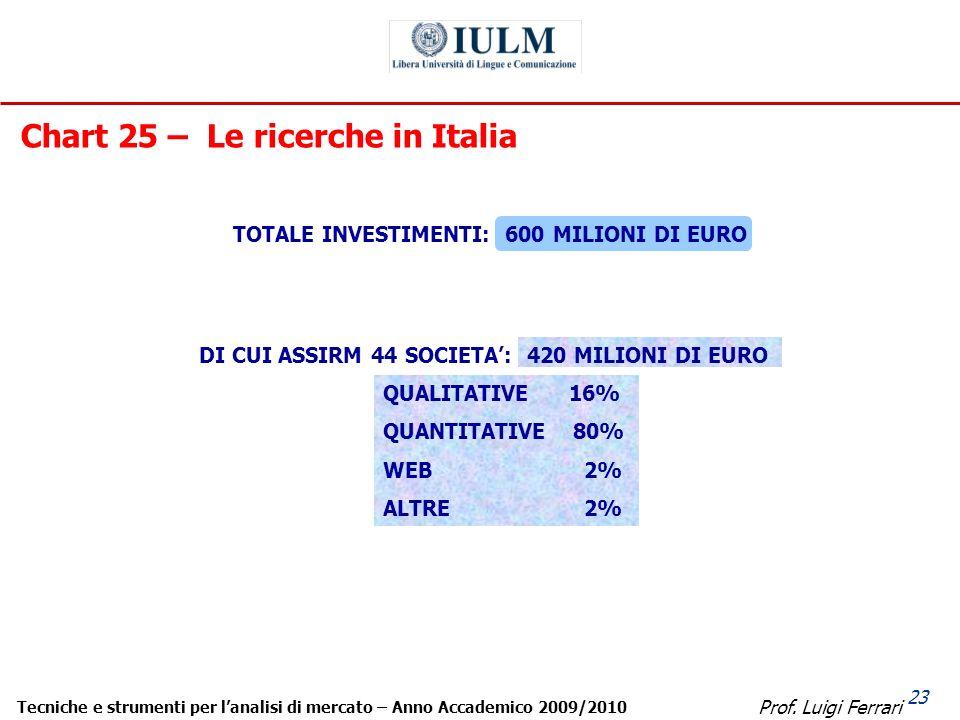 Prof. Luigi Ferrari Tecniche e strumenti per lanalisi di mercato – Anno Accademico 2009/2010 23 Chart 25 – Le ricerche in Italia DI CUI ASSIRM 44 SOCI