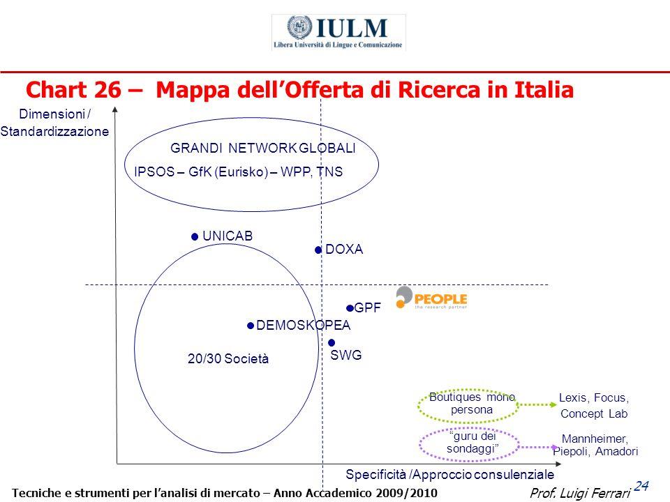 Prof. Luigi Ferrari Tecniche e strumenti per lanalisi di mercato – Anno Accademico 2009/2010 24 Chart 26 – Mappa dellOfferta di Ricerca in Italia Dime