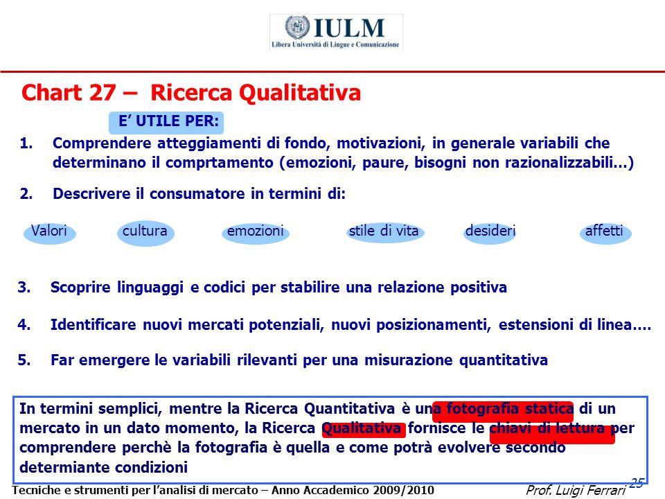 Prof. Luigi Ferrari Tecniche e strumenti per lanalisi di mercato – Anno Accademico 2009/2010 25 Chart 27 – Ricerca Qualitativa In termini semplici, me