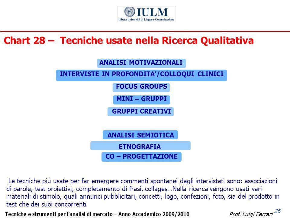 Prof. Luigi Ferrari Tecniche e strumenti per lanalisi di mercato – Anno Accademico 2009/2010 26 Chart 28 – Tecniche usate nella Ricerca Qualitativa Le