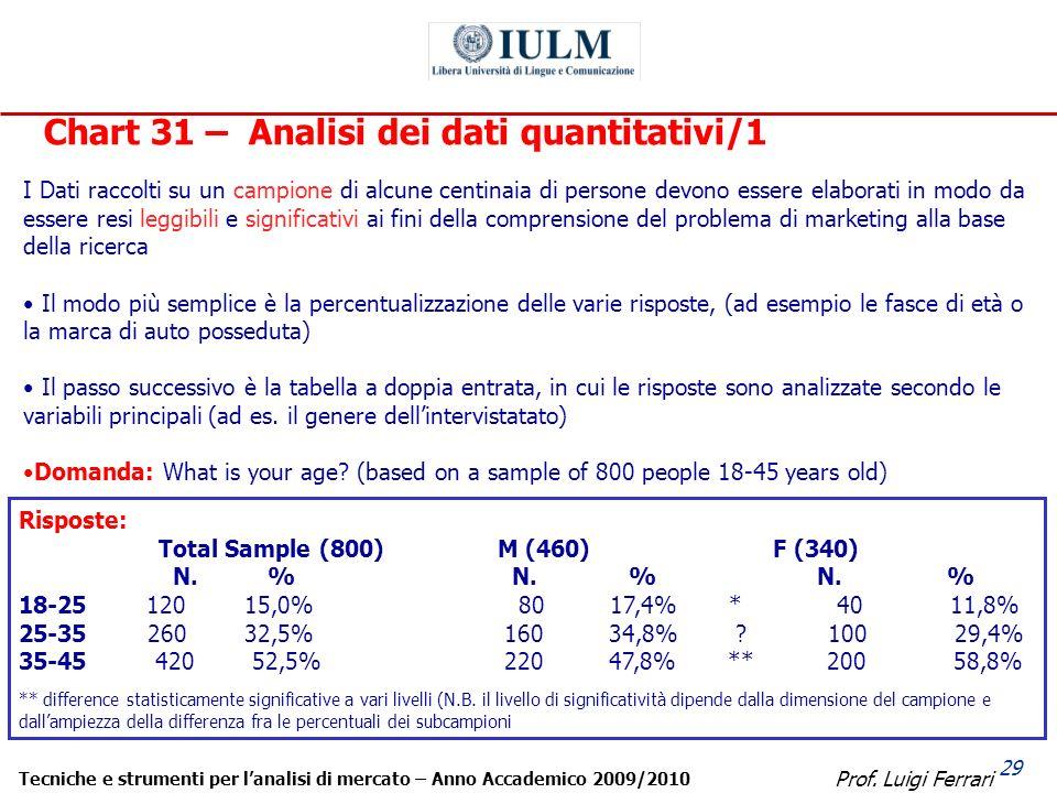 Prof. Luigi Ferrari Tecniche e strumenti per lanalisi di mercato – Anno Accademico 2009/2010 29 Chart 31 – Analisi dei dati quantitativi/1 I Dati racc