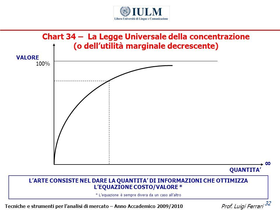 Prof. Luigi Ferrari Tecniche e strumenti per lanalisi di mercato – Anno Accademico 2009/2010 32 Chart 34 – La Legge Universale della concentrazione (o