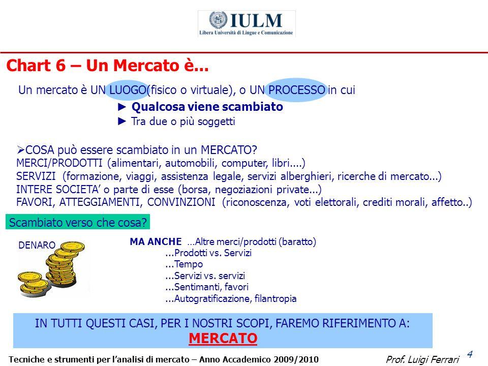 Prof. Luigi Ferrari Tecniche e strumenti per lanalisi di mercato – Anno Accademico 2009/2010 4 Scambiato verso che cosa? Chart 6 – Un Mercato è... DEN