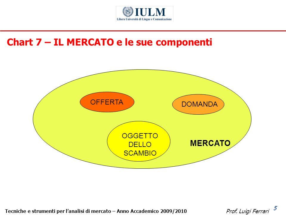 Prof. Luigi Ferrari Tecniche e strumenti per lanalisi di mercato – Anno Accademico 2009/2010 5 MERCATO OFFERTADOMANDA OGGETTO DELLO SCAMBIO Chart 7 –