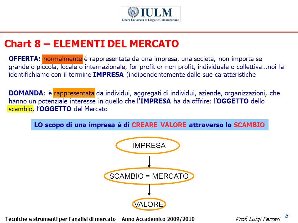 Prof. Luigi Ferrari Tecniche e strumenti per lanalisi di mercato – Anno Accademico 2009/2010 6 DOMANDA: è rappresentata da individui, aggregati di ind