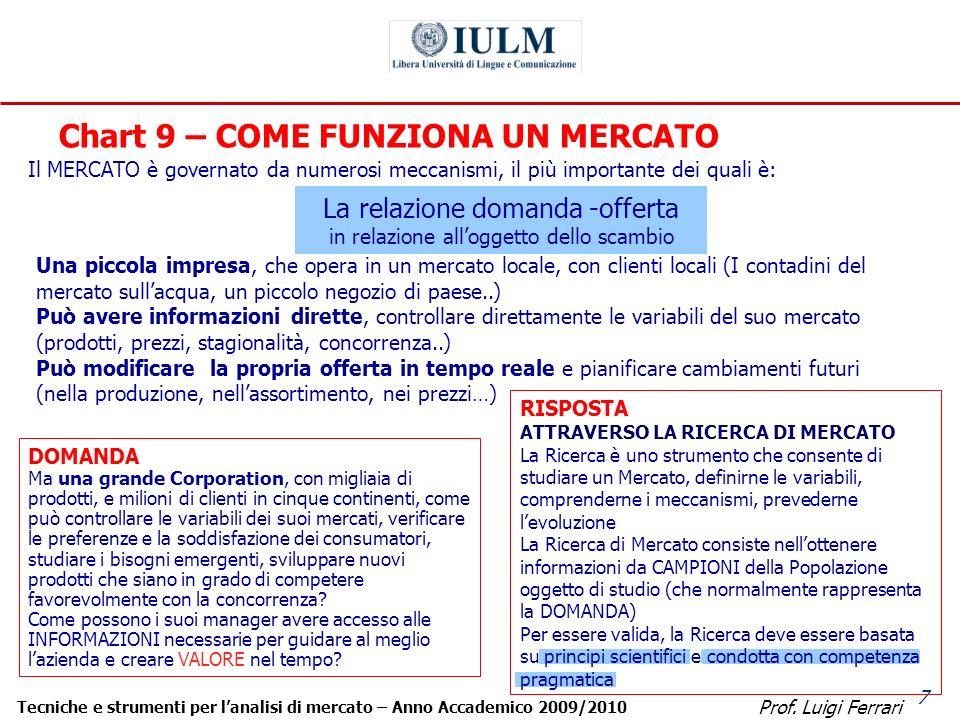 Prof. Luigi Ferrari Tecniche e strumenti per lanalisi di mercato – Anno Accademico 2009/2010 7 Chart 9 – COME FUNZIONA UN MERCATO Il MERCATO è governa
