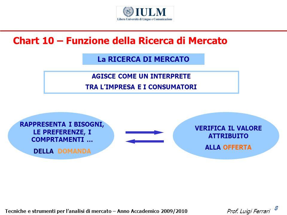 Prof. Luigi Ferrari Tecniche e strumenti per lanalisi di mercato – Anno Accademico 2009/2010 8 Chart 10 – Funzione della Ricerca di Mercato La RICERCA