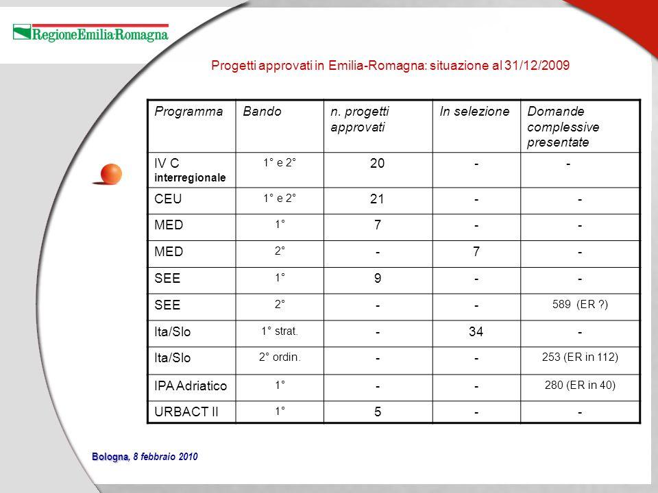 distribuzione FESR CTE in Emilia Romagna valori percentuali al 31.01.2010