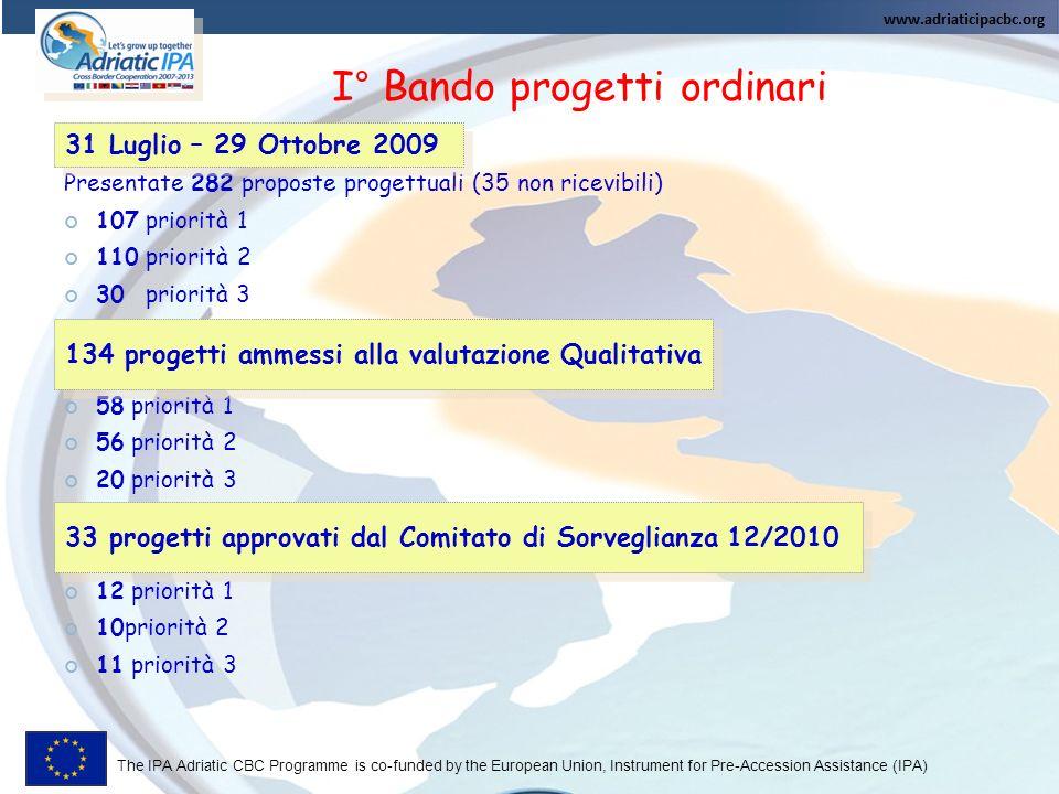The IPA Adriatic CBC Programme is co-funded by the European Union, Instrument for Pre-Accession Assistance (IPA) AcronimoSoggetto CapofilaPaeseMisura Tematica AGRONETFinest SPAItalia1.2 Sviluppo piattaforme logistiche METRIS PLUSIDA-Istrian Development AgencyCroazia1.1 Ricerca in ambito ambientale FUTURE MEDICINERegione AbruzzoItalia1.3 Ricerca e reti in ambito sanitario BESSYASL n.10 Veneto OrientaleItalia1.3 Cooperazione in ambito sanitario (Donazione del sangue) SLIDSplit-Dalmatia CountyCroazia1.3 Miglioramento della qualità della vita delle persone diversamente abili S.I.M.P.L.ERegion of IstriaCroazia1.4 Inclusione sociale per le minoranze etniche GRCOPQ-SEWAMIndependent Forum for the Albania WomenAlbania1.3 Pari opportunità B.W.SMunicipality of BushatAlbania1.4 Gestione e raccolta rifiuti Cluster ClubAss.