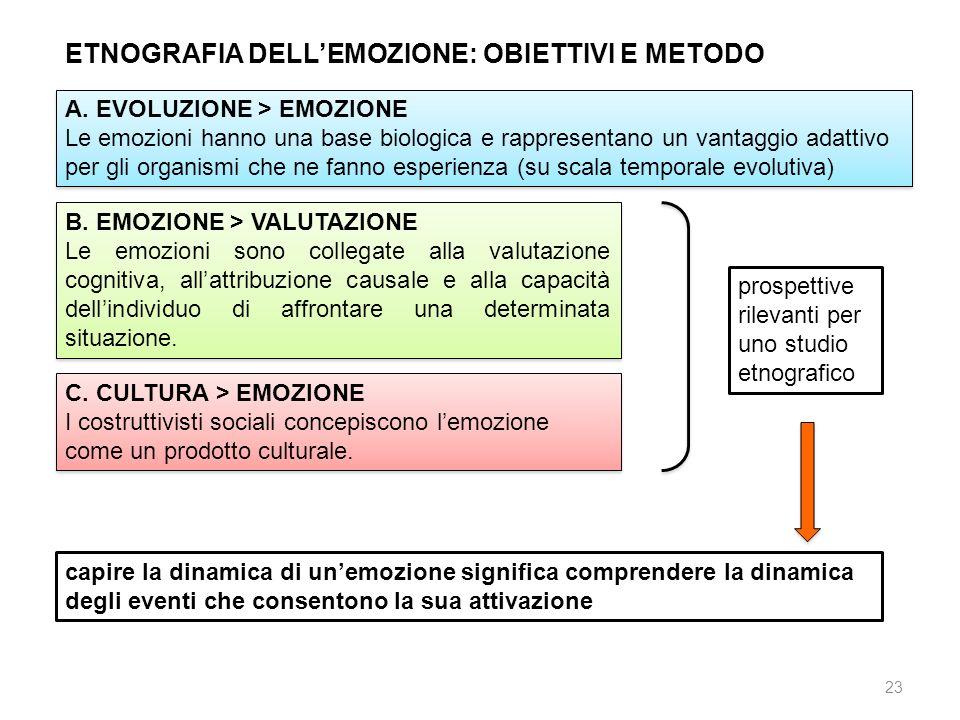 23 ETNOGRAFIA DELLEMOZIONE: OBIETTIVI E METODO A. EVOLUZIONE > EMOZIONE Le emozioni hanno una base biologica e rappresentano un vantaggio adattivo per