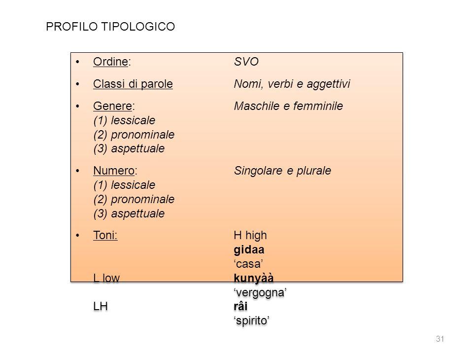 Ordine:SVO Classi di paroleNomi, verbi e aggettivi Genere:Maschile e femminile (1) lessicale (2) pronominale (3) aspettuale Numero:Singolare e plurale