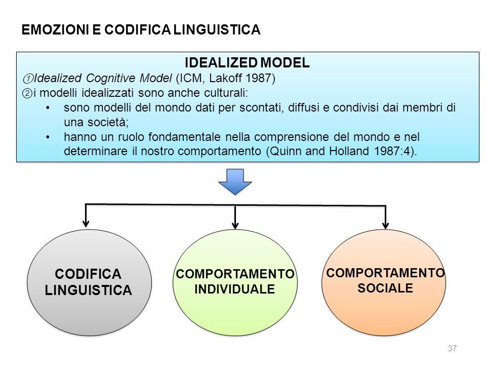 IDEALIZED MODEL Idealized Cognitive Model (ICM, Lakoff 1987) i modelli idealizzati sono anche culturali: sono modelli del mondo dati per scontati, dif