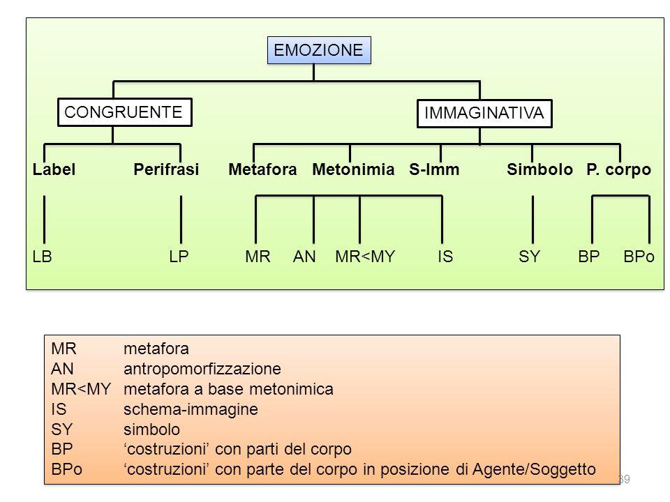 EMOZIONE CONGRUENTE IMMAGINATIVA Label Perifrasi Metafora Metonimia S-Imm Simbolo P. corpo LB LP MR AN MR<MY IS SY BP BPo MRmetafora ANantropomorfizza