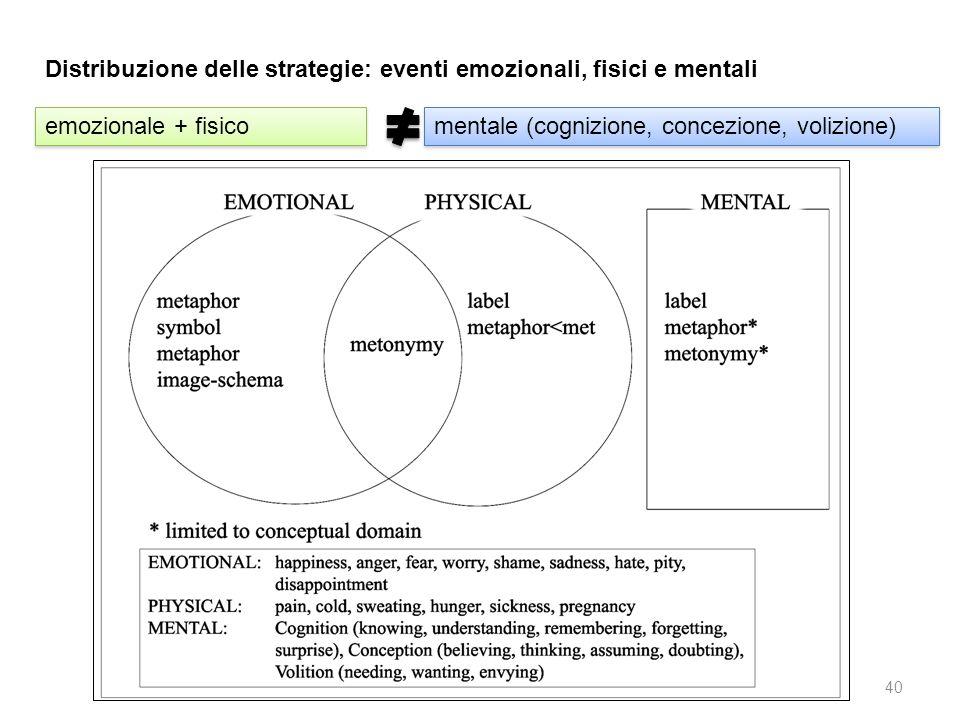 Distribuzione delle strategie: eventi emozionali, fisici e mentali emozionale + fisico mentale (cognizione, concezione, volizione) 40
