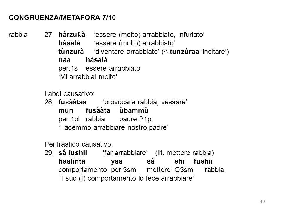 CONGRUENZA/METAFORA 7/10 rabbia27.hàrzu ƙ àessere (molto) arrabbiato, infuriato hàsalàessere (molto) arrabbiato tùnzuràdiventare arrabbiato (< tunzùra