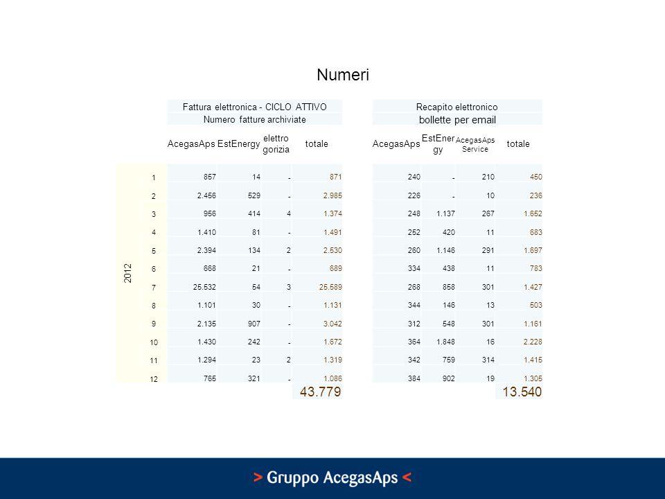 Numeri Fattura elettronica - CICLO ATTIVORecapito elettronico Numero fatture archiviate bollette per email AcegasApsEstEnergy elettro gorizia totaleAc