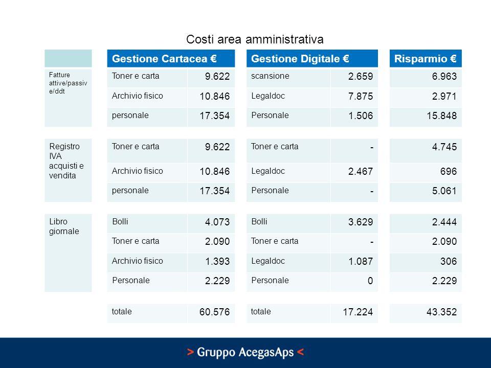 Costi area amministrativa Gestione Cartacea Gestione Digitale Risparmio Fatture attive/passiv e/ddt Toner e carta 9.622 scansione 2.6596.963 Archivio