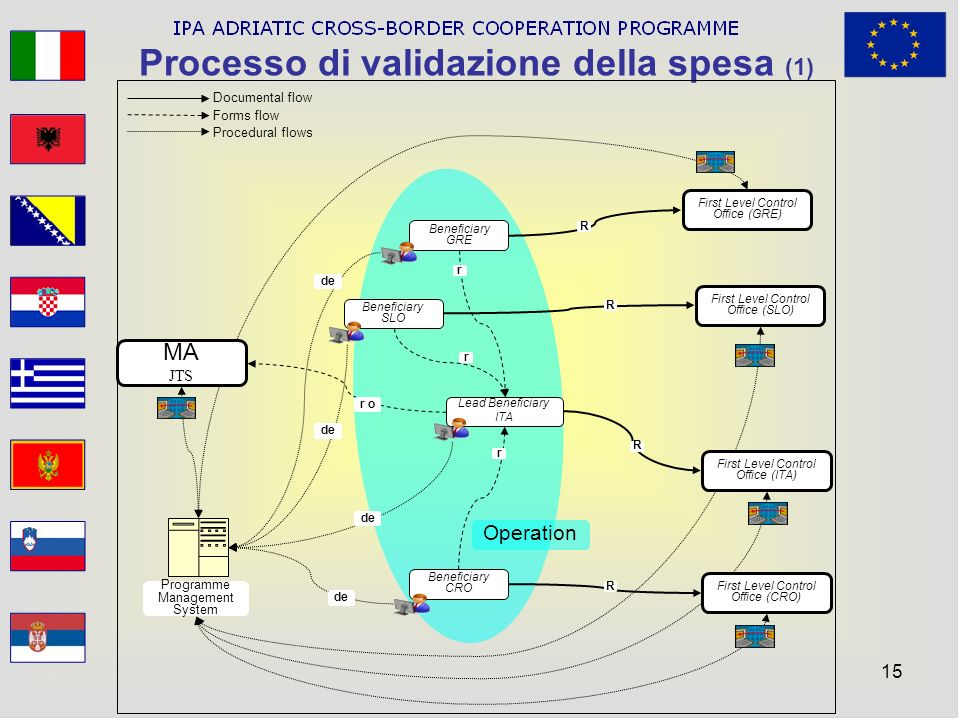 15 Processo di validazione della spesa (1) Beneficiary GRE Beneficiary SLO Beneficiary CRO Lead Beneficiary ITA r r r First Level Control Office (GRE)
