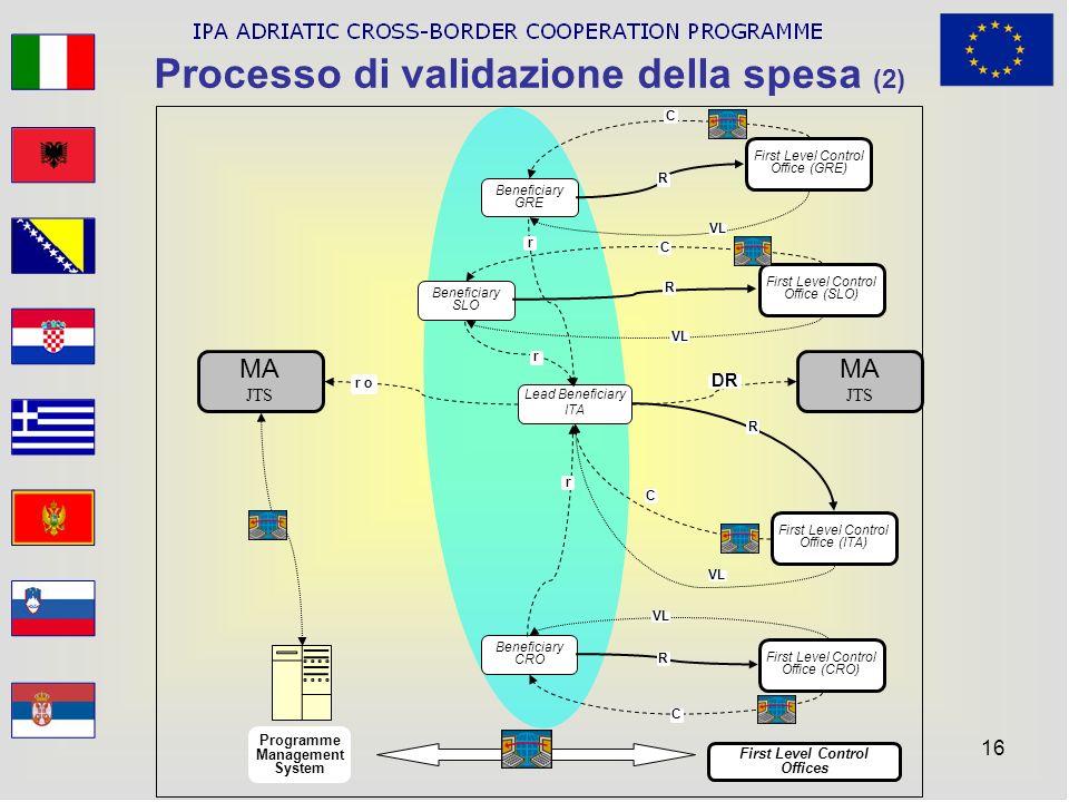 16 Processo di validazione della spesa (2) Beneficiary GRE Beneficiary SLO Beneficiary CRO Lead Beneficiary ITA R R R R C C C r r r First Level Contro