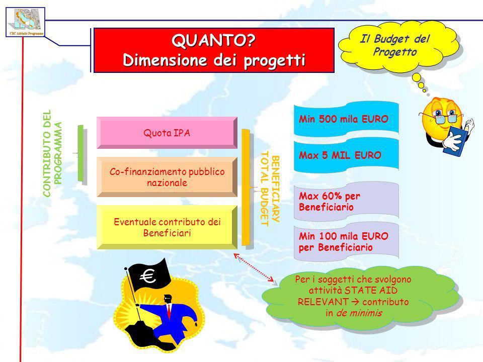 QUANTO? Dimensione dei progetti Il Budget del Progetto Quota IPA Co-finanziamento pubblico nazionale Eventuale contributo dei Beneficiari Max 5 MIL EU