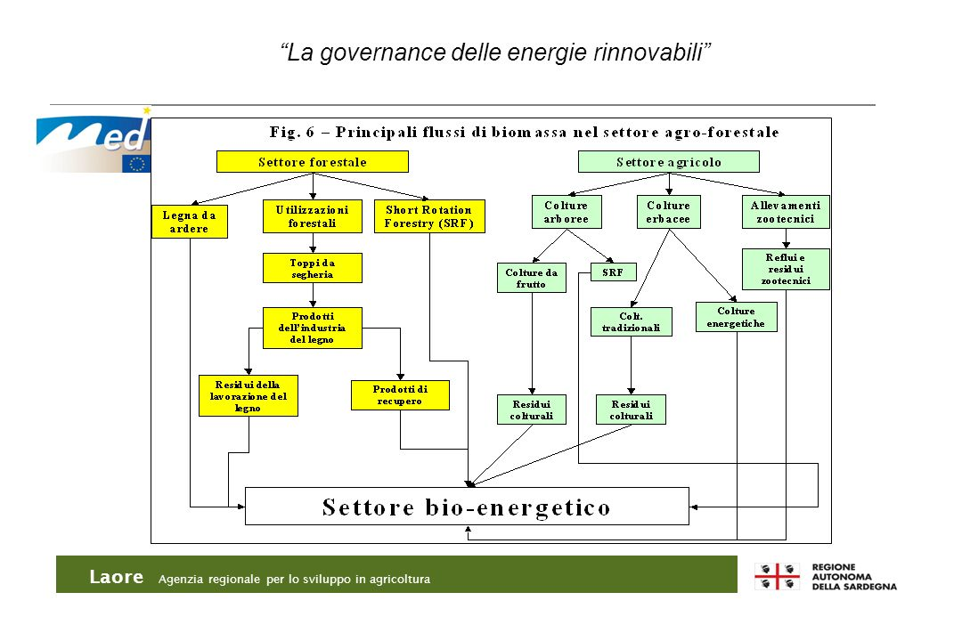 Laore Agenzia regionale per lo sviluppo in agricoltura La governance delle energie rinnovabili