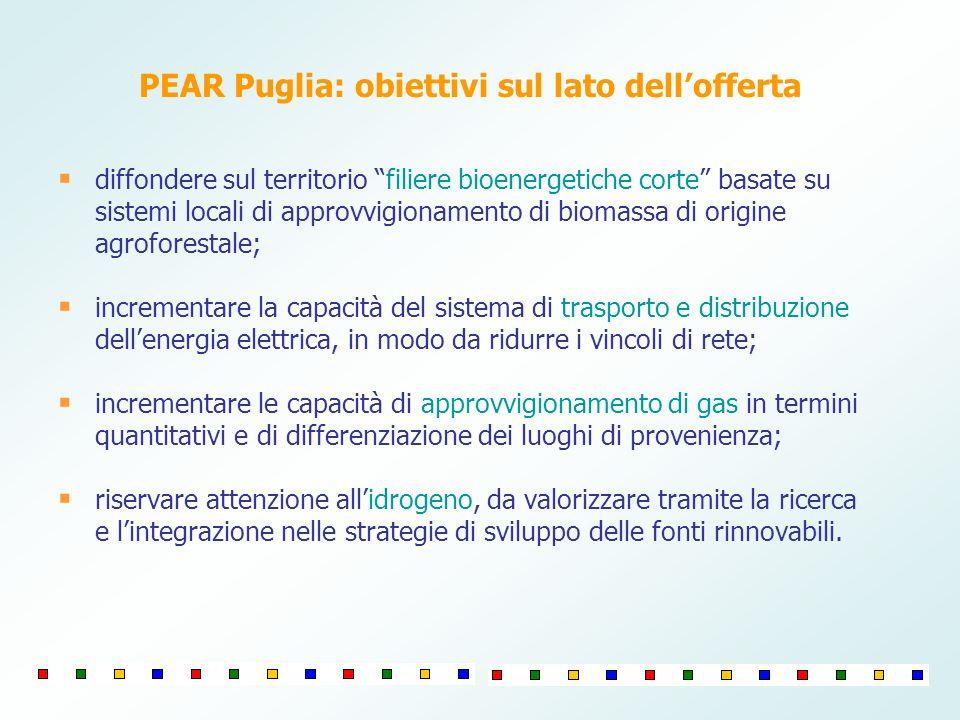PEAR Puglia: obiettivi sul lato dellofferta diffondere sul territorio filiere bioenergetiche corte basate su sistemi locali di approvvigionamento di b
