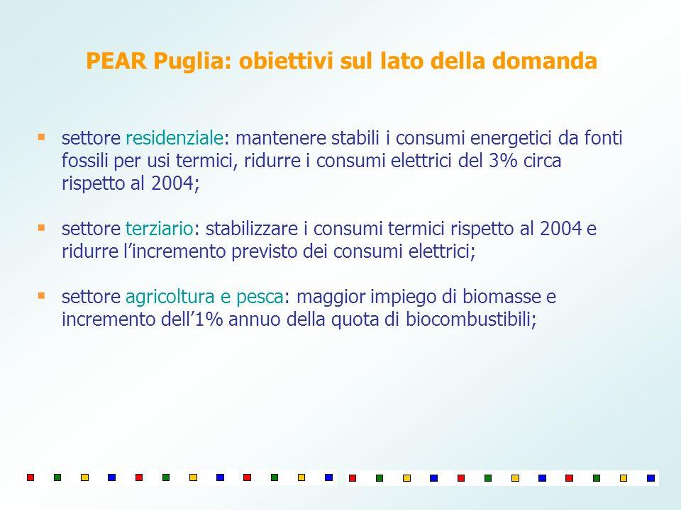 PEAR Puglia: obiettivi sul lato della domanda settore residenziale: mantenere stabili i consumi energetici da fonti fossili per usi termici, ridurre i consumi elettrici del 3% circa rispetto al 2004; settore terziario: stabilizzare i consumi termici rispetto al 2004 e ridurre lincremento previsto dei consumi elettrici; settore agricoltura e pesca: maggior impiego di biomasse e incremento dell1% annuo della quota di biocombustibili;