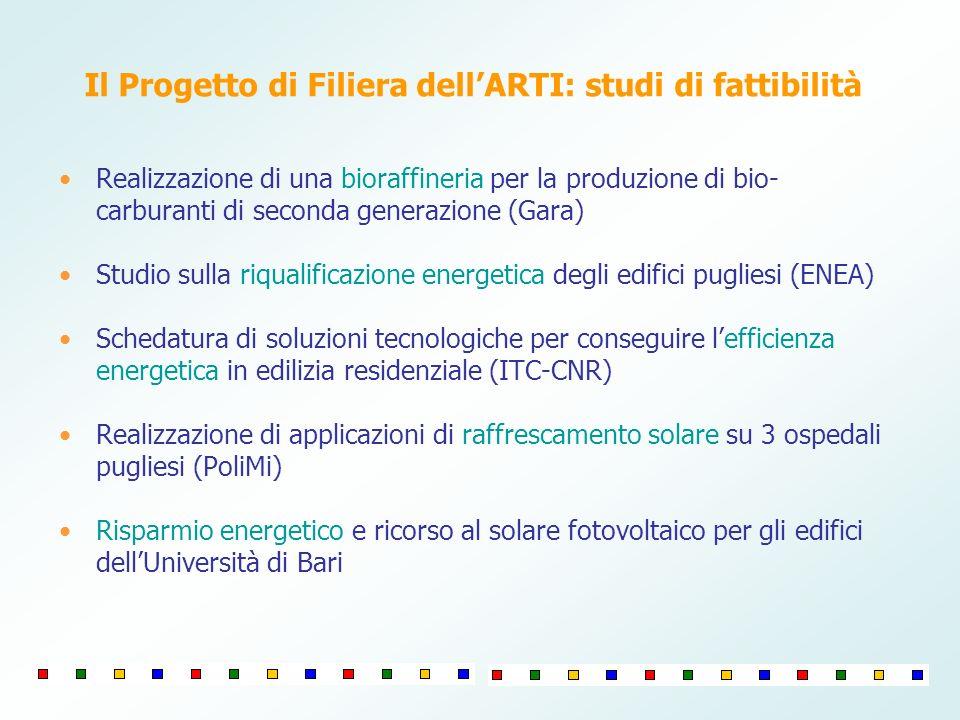 Realizzazione di una bioraffineria per la produzione di bio- carburanti di seconda generazione (Gara) Studio sulla riqualificazione energetica degli e