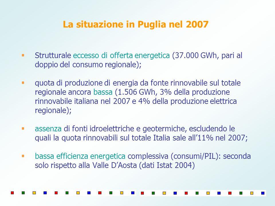Strutturale eccesso di offerta energetica (37.000 GWh, pari al doppio del consumo regionale); quota di produzione di energia da fonte rinnovabile sul totale regionale ancora bassa (1.506 GWh, 3% della produzione rinnovabile italiana nel 2007 e 4% della produzione elettrica regionale); assenza di fonti idroelettriche e geotermiche, escludendo le quali la quota rinnovabili sul totale Italia sale all11% nel 2007; bassa efficienza energetica complessiva (consumi/PIL): seconda solo rispetto alla Valle DAosta (dati Istat 2004) La situazione in Puglia nel 2007