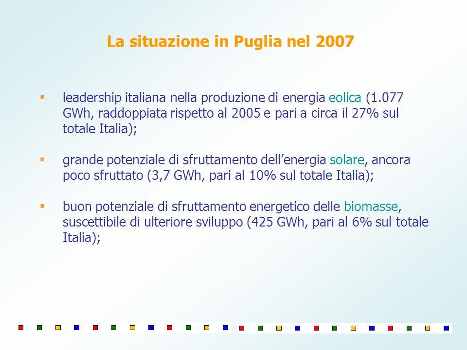 leadership italiana nella produzione di energia eolica (1.077 GWh, raddoppiata rispetto al 2005 e pari a circa il 27% sul totale Italia); grande potenziale di sfruttamento dellenergia solare, ancora poco sfruttato (3,7 GWh, pari al 10% sul totale Italia); buon potenziale di sfruttamento energetico delle biomasse, suscettibile di ulteriore sviluppo (425 GWh, pari al 6% sul totale Italia); La situazione in Puglia nel 2007