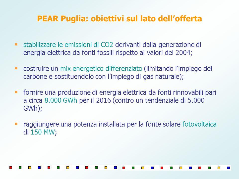 PEAR Puglia: obiettivi sul lato dellofferta stabilizzare le emissioni di CO2 derivanti dalla generazione di energia elettrica da fonti fossili rispetto ai valori del 2004; costruire un mix energetico differenziato (limitando limpiego del carbone e sostituendolo con limpiego di gas naturale); fornire una produzione di energia elettrica da fonti rinnovabili pari a circa 8.000 GWh per il 2016 (contro un tendenziale di 5.000 GWh); raggiungere una potenza installata per la fonte solare fotovoltaica di 150 MW;