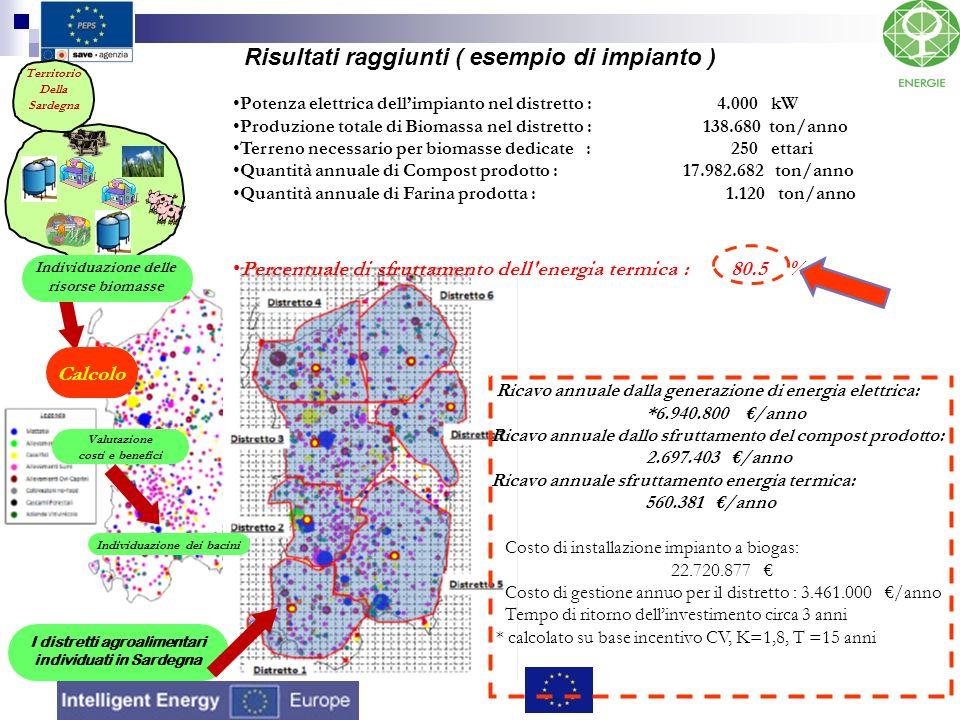 Individuazione delle risorse biomasse Valutazione costi e benefici Calcolo Individuazione dei bacini Territorio Della Sardegna I distretti agroaliment